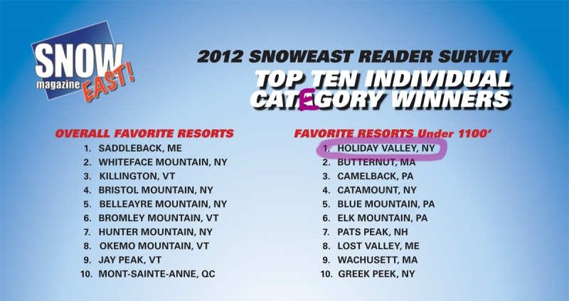 Preview of Snow East Magazine 2012 reader survey results
